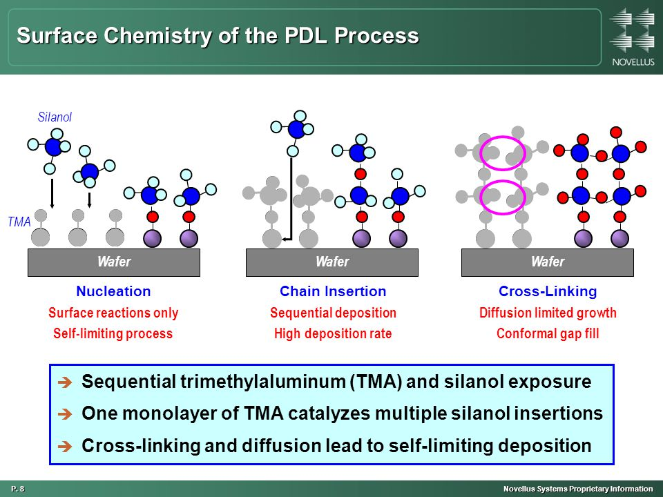P. 8 Novellus Systems Proprietary Information Surface Chemistry of the PDL Process è Sequential trimethylaluminum (TMA) and silanol exposure è One mon