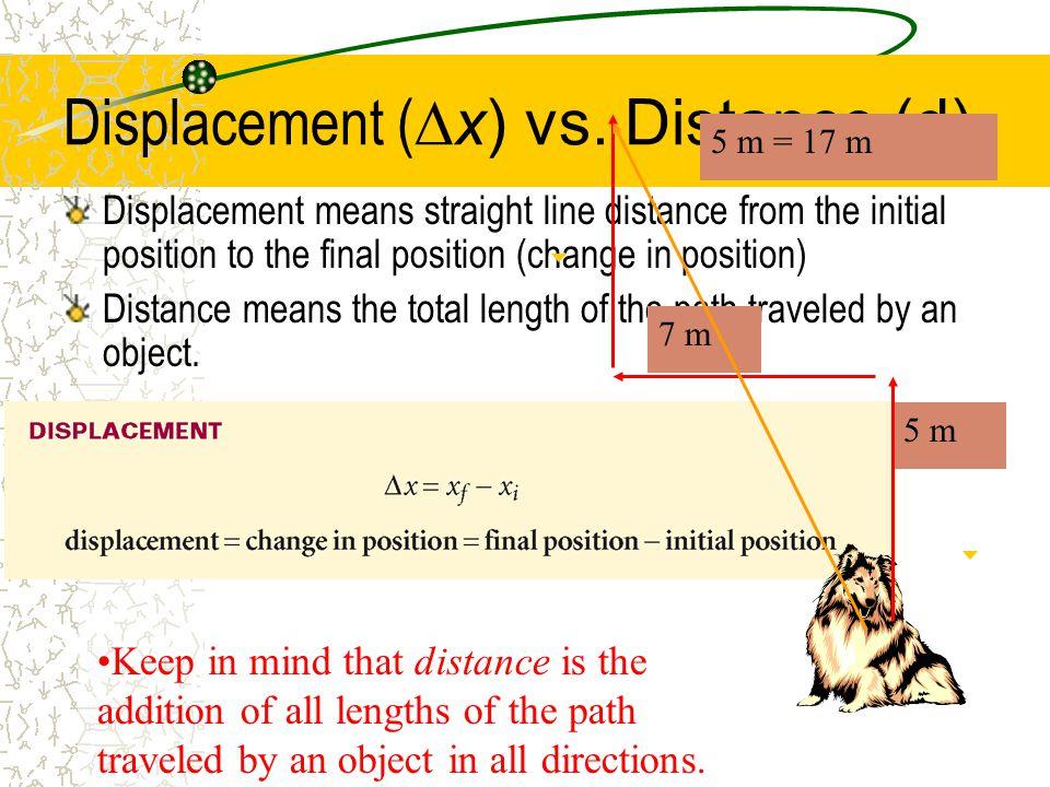 Displacement (  x) vs.