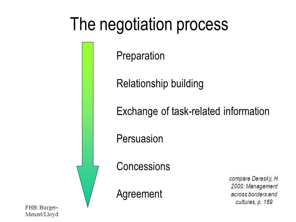 FHB: Burger- Menzel/Lloyd The negotiation process Preparation Relationship building Exchange of task-related information Persuasion Concessions Agreement compare Deresky, H.