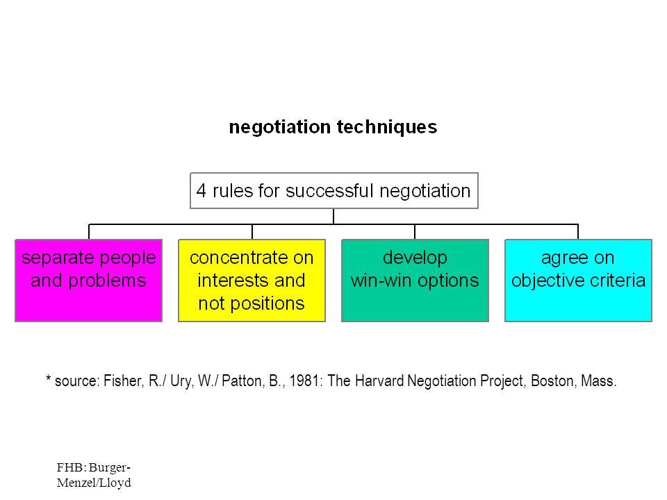 FHB: Burger- Menzel/Lloyd * source: Fisher, R./ Ury, W./ Patton, B., 1981: The Harvard Negotiation Project, Boston, Mass.
