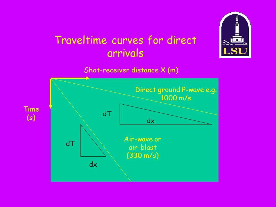 Traveltime curves for direct arrivals Shot-receiver distance X (m) Time (s) Air-wave or air-blast (330 m/s) Direct ground P-wave e.g. 1000 m/s dT dx