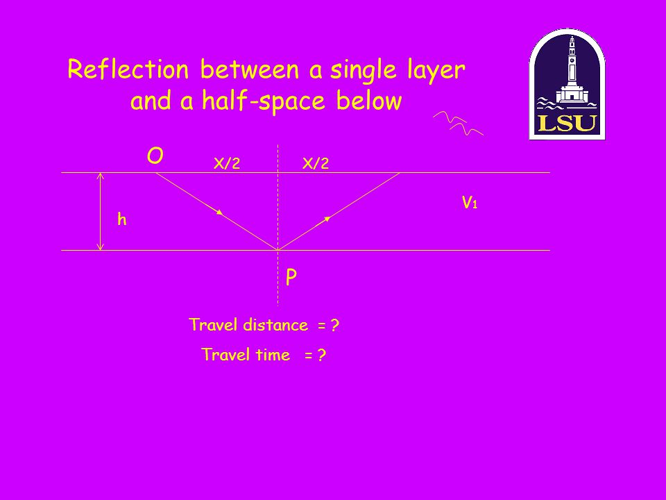 Reflection between a single layer and a half-space below P O X/2 h V1V1 Travel distance = ? Travel time = ?