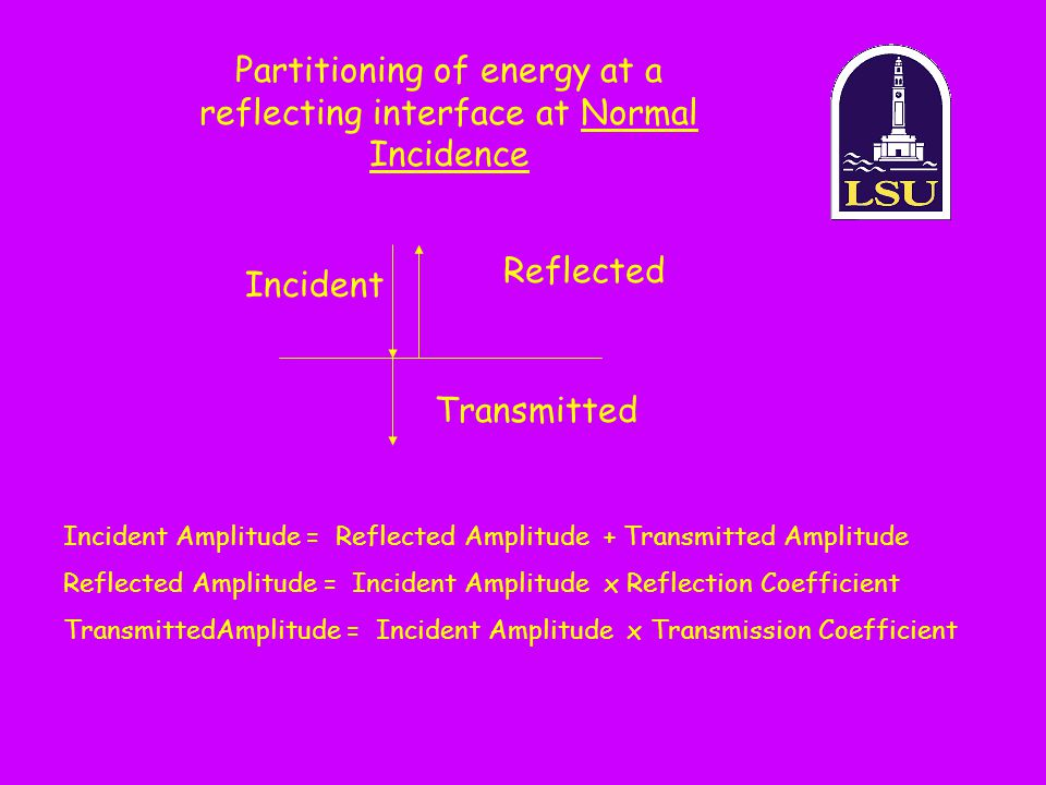 Partitioning of energy at a reflecting interface at Normal Incidence Incident Amplitude = Reflected Amplitude + Transmitted Amplitude Reflected Amplit