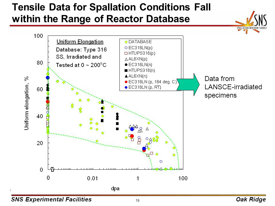 SNS Experimental FacilitiesOak Ridge 19 Tensile Data for Spallation Conditions Fall within the Range of Reactor Database Data from LANSCE-irradiated s