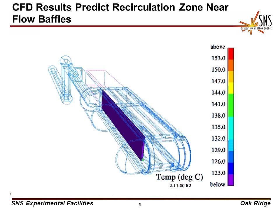SNS Experimental FacilitiesOak Ridge 9 CFD Results Predict Recirculation Zone Near Flow Baffles