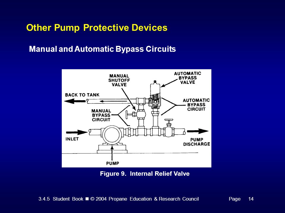 3.4.5 Student Book © 2004 Propane Education & Research CouncilPage 14 Other Pump Protective Devices Manual and Automatic Bypass Circuits Figure 9.