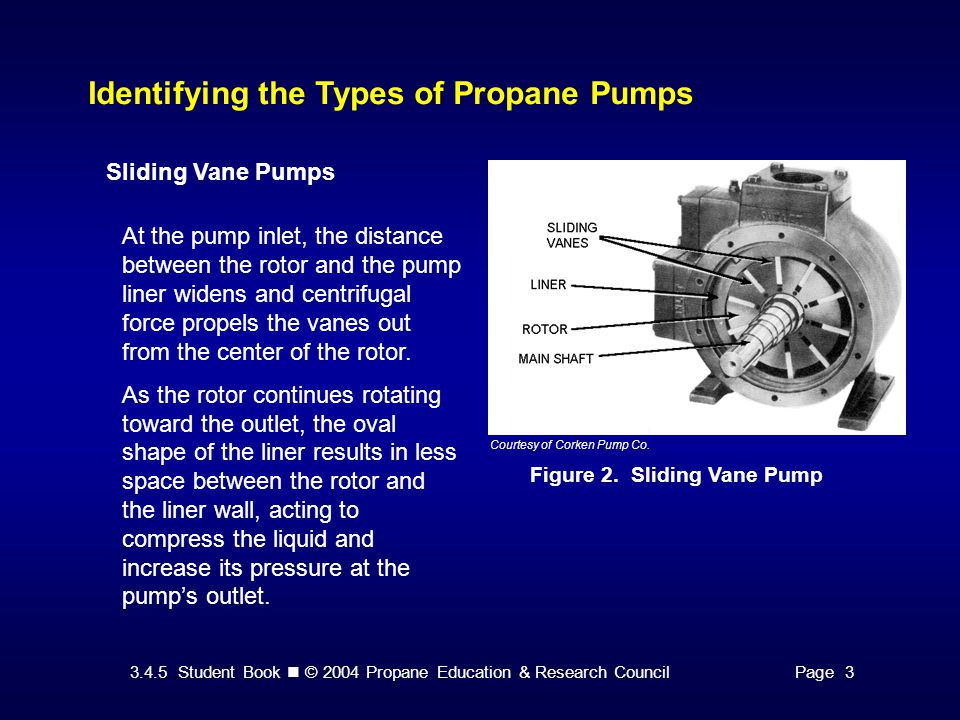3.4.5 Student Book © 2004 Propane Education & Research CouncilPage 3 Identifying the Types of Propane Pumps Sliding Vane Pumps Figure 2.