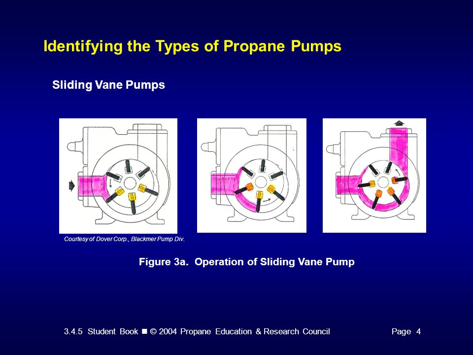 3.4.5 Student Book © 2004 Propane Education & Research CouncilPage 4 Identifying the Types of Propane Pumps Sliding Vane Pumps Figure 3a.