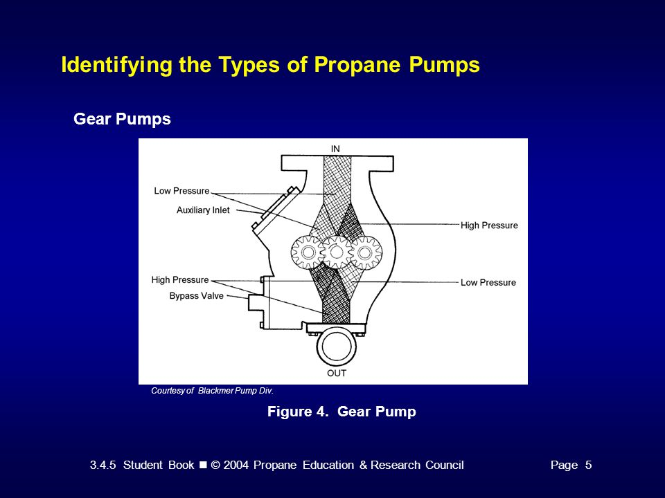 3.4.5 Student Book © 2004 Propane Education & Research CouncilPage 15 Other Pump Protective Devices Manual and Automatic Bypass Circuits Figure 11.
