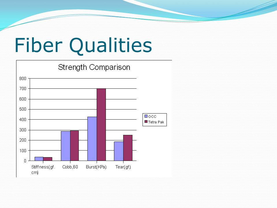 Fiber Qualities