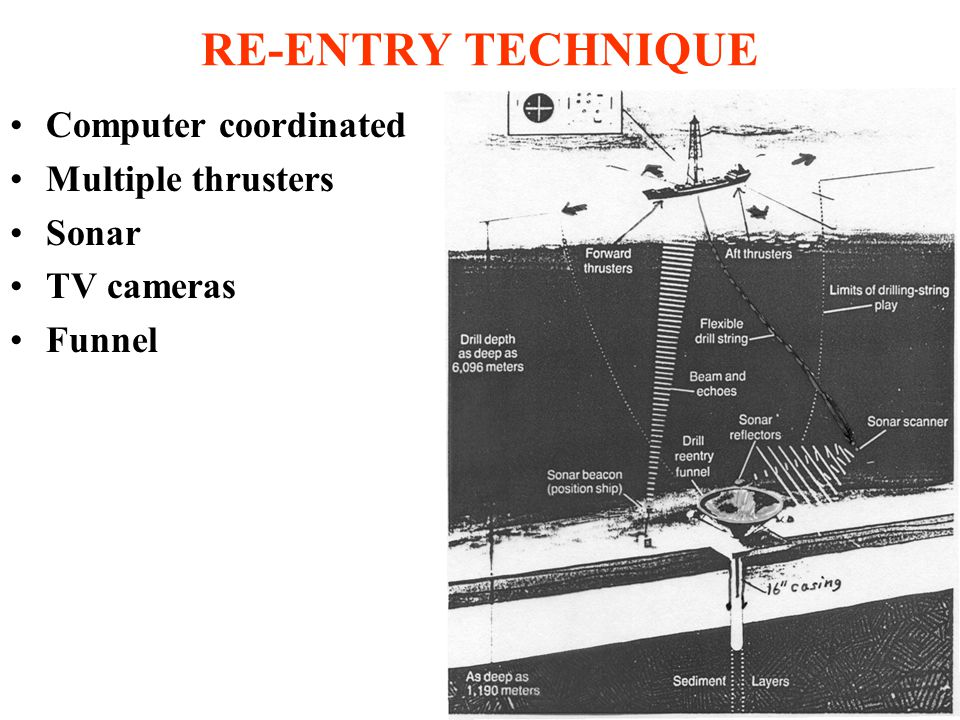 RE-ENTRY TECHNIQUE Computer coordinated Multiple thrusters Sonar TV cameras Funnel
