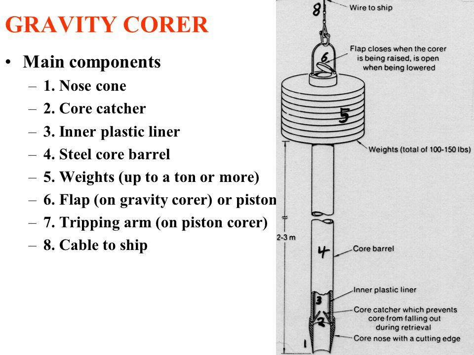 GRAVITY CORER Main components –1. Nose cone –2. Core catcher –3.