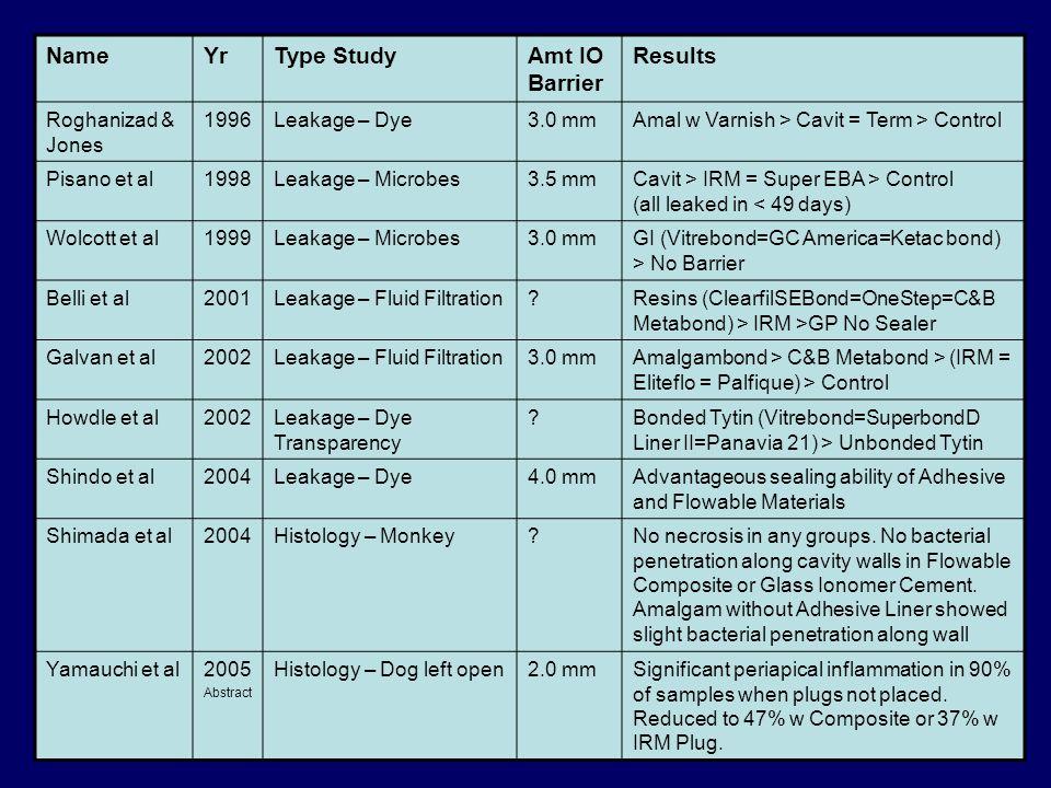 NameYrType StudyAmt IO Barrier Results Roghanizad & Jones 1996Leakage – Dye3.0 mmAmal w Varnish > Cavit = Term > Control Pisano et al1998Leakage – Mic