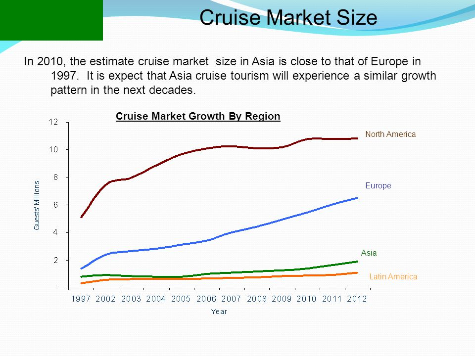 Cruise Market Size In 2010, the estimate cruise market size in Asia is close to that of Europe in 1997.