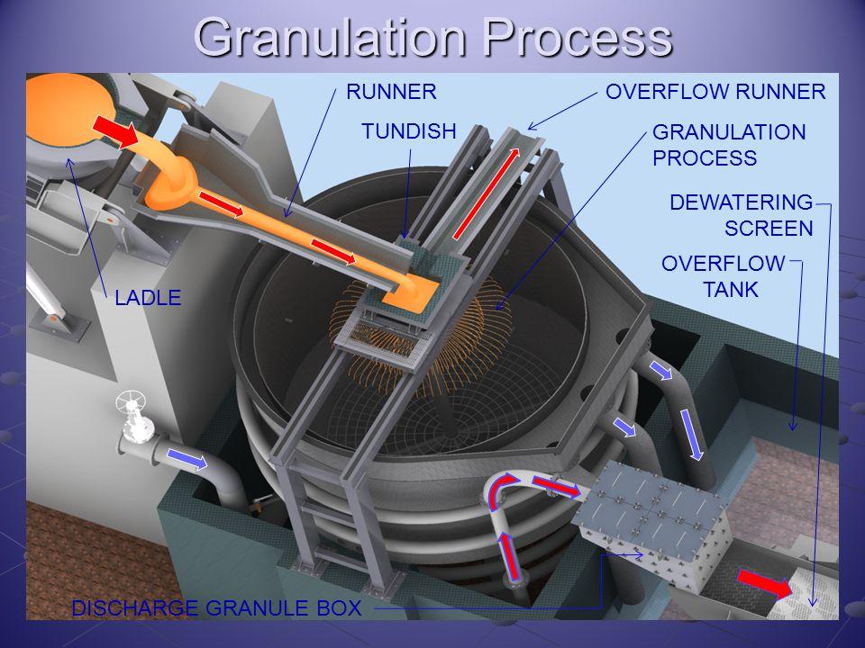 Granulation Process OVERFLOW RUNNERRUNNER TUNDISH DEWATERING SCREEN DISCHARGE GRANULE BOX LADLE GRANULATION PROCESS OVERFLOW TANK