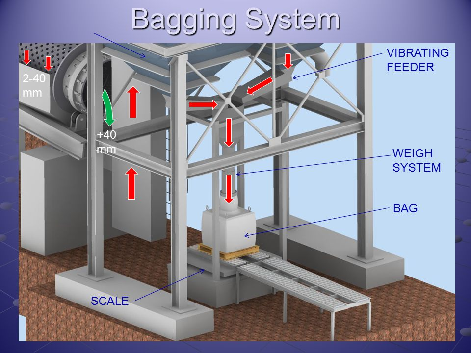 Bagging System VIBRATING FEEDER WEIGH SYSTEM BAG SCALE 2-40 mm +40 mm
