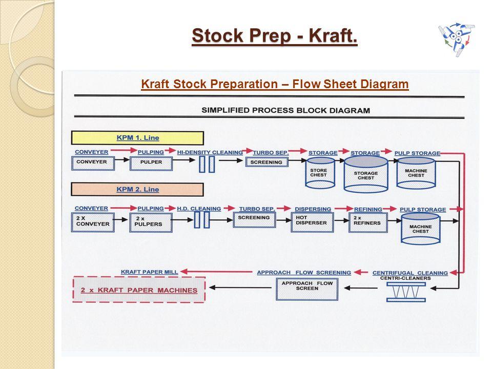 Stock Prep - Kraft. Kraft Stock Preparation – Flow Sheet Diagram