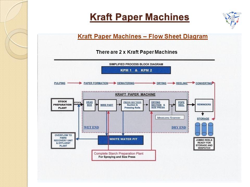 Kraft Paper Machines There are 2 x Kraft Paper Machines Kraft Paper Machines – Flow Sheet Diagram