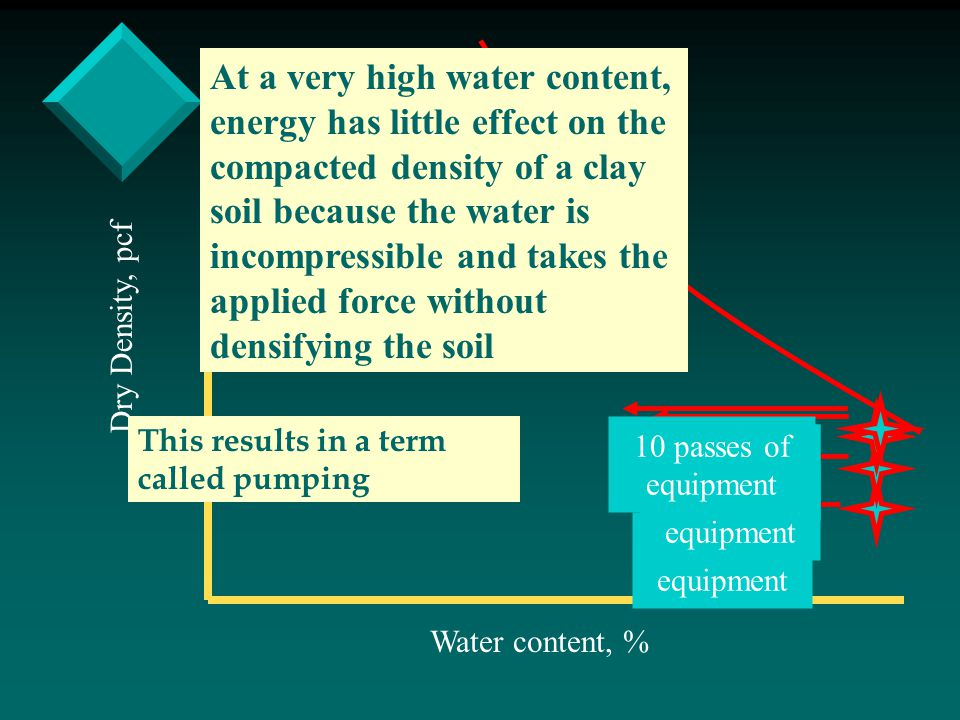 Water content, % Dry Density, pcf 1 pass of equipment 2 passes of equipment 3 passes of equipment 4 passes of equipment 10 passes of equipment At a ve