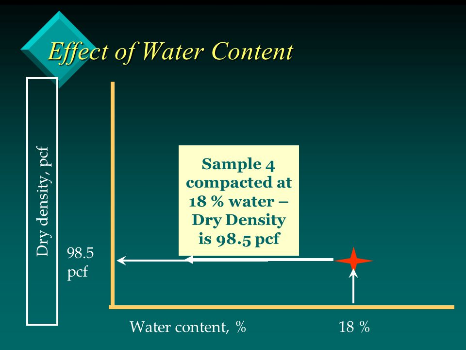 Effect of Water Content Dry density, pcf Water content, % Sample 4 compacted at 18 % water – Dry Density is 98.5 pcf 18 % 98.5 pcf