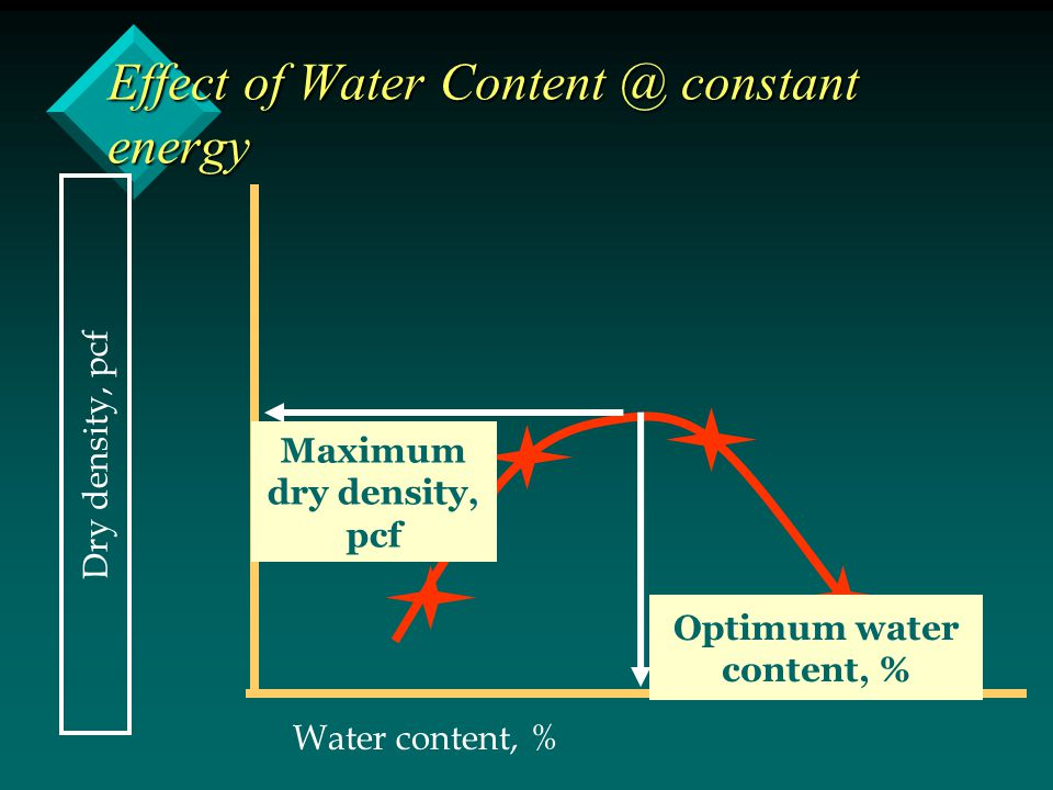 Effect of Water Content @ constant energy Dry density, pcf Water content, % Maximum dry density, pcf Optimum water content, %