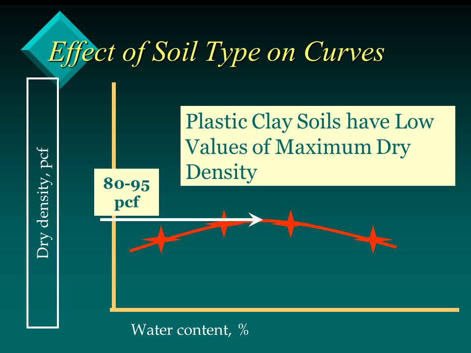 Effect of Soil Type on Curves Dry density, pcf Water content, % Plastic Clay Soils have Low Values of Maximum Dry Density 80-95 pcf