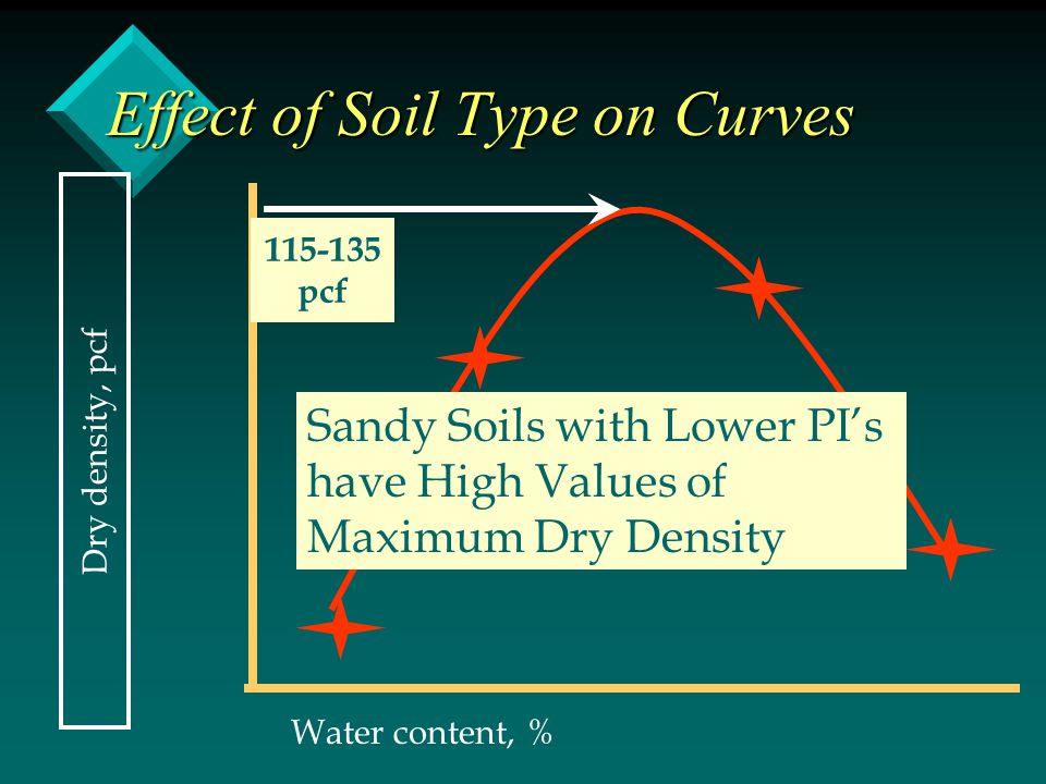 Effect of Soil Type on Curves Dry density, pcf Water content, % Sandy Soils with Lower PI's have High Values of Maximum Dry Density 115-135 pcf