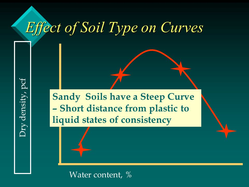 Effect of Soil Type on Curves Dry density, pcf Water content, % Sandy Soils have a Steep Curve – Short distance from plastic to liquid states of consi