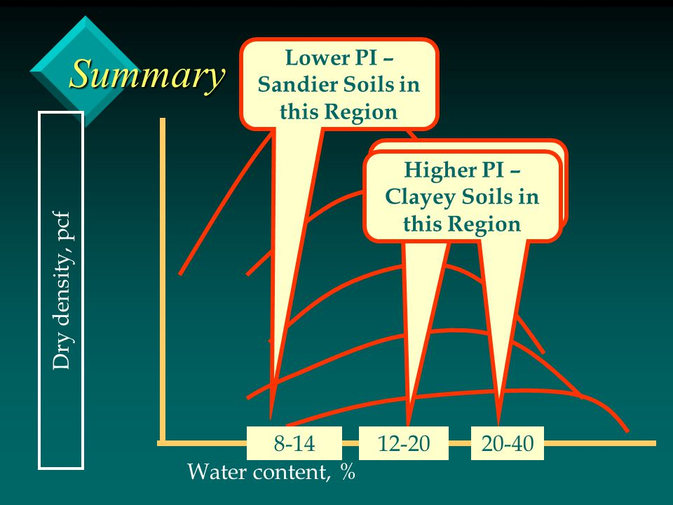Summary Dry density, pcf Water content, % Lower PI – Sandier Soils in this Region 8-14 Intermediate PI Soils in this Region 12-20 Higher PI – Clayey S