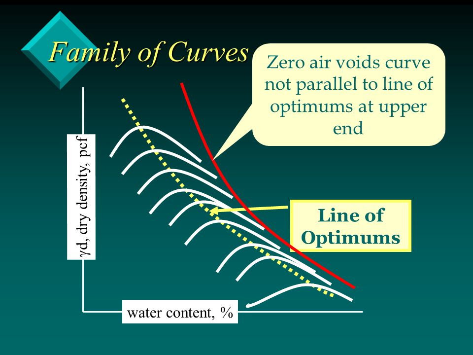 Family of Curves water content, %  d, dry density, pcf Line of Optimums Zero air voids curve not parallel to line of optimums at upper end
