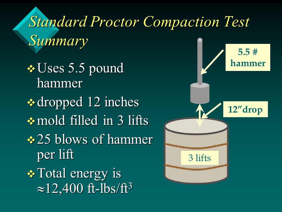 Standard Proctor Compaction Test Summary v Uses 5.5 pound hammer v dropped 12 inches v mold filled in 3 lifts v 25 blows of hammer per lift v Total en