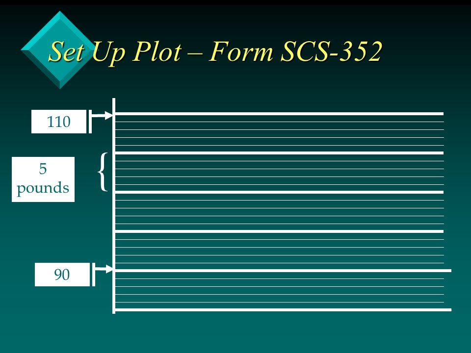 { Set Up Plot – Form SCS-352 5 pounds 90 110