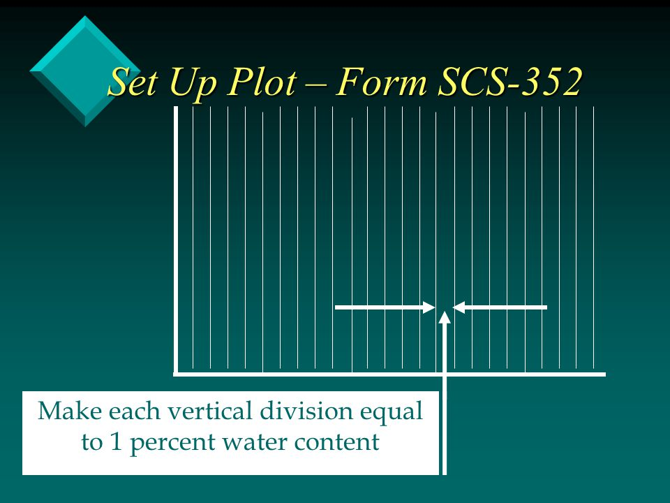 Set Up Plot – Form SCS-352 Make each vertical division equal to 1 percent water content