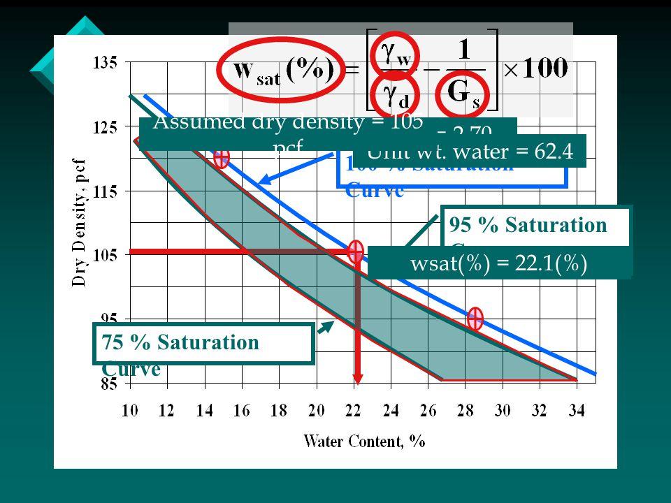 100 % Saturation Curve 75 % Saturation Curve 95 % Saturation Curve assumed Gs = 2.70 Unit wt. water = 62.4 Assumed dry density = 105 pcf wsat(%) = 22.