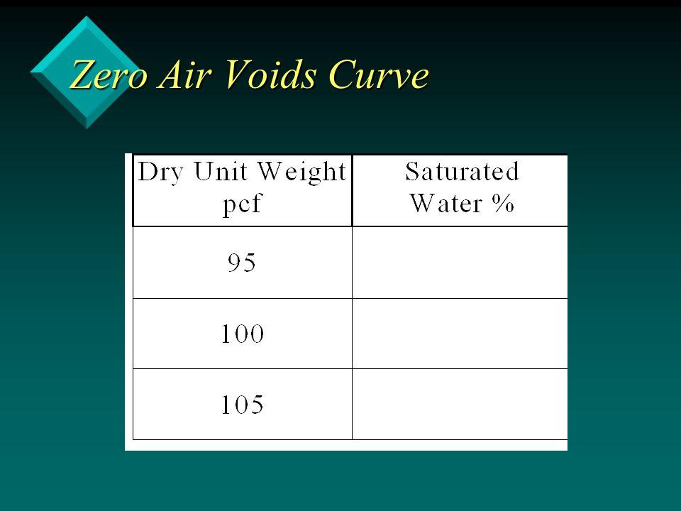 Zero Air Voids Curve
