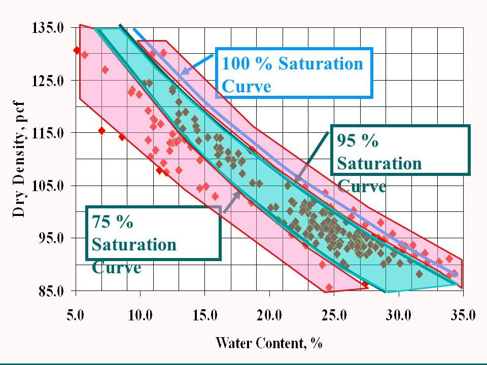 75 % Saturation Curve 100 % Saturation Curve 95 % Saturation Curve