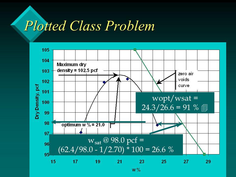 Plotted Class Problem wopt/wsat = 24.3/26.6 = 91 %  w sat @ 98.0 pcf = (62.4/98.0 - 1/2.70) * 100 = 26.6 %