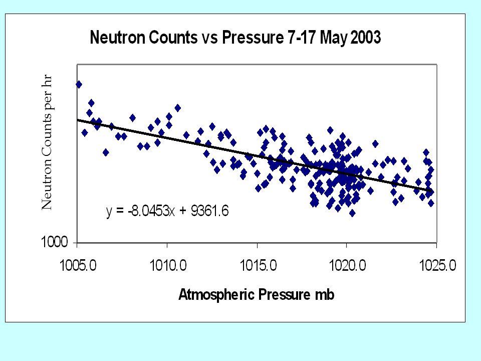 Neutron Counts per hr