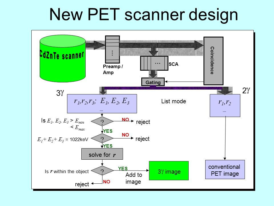 New PET scanner design 2  r 1,r 2... conventional PET image List mode r 1,r 2 3 ; E 1, E 2 3...