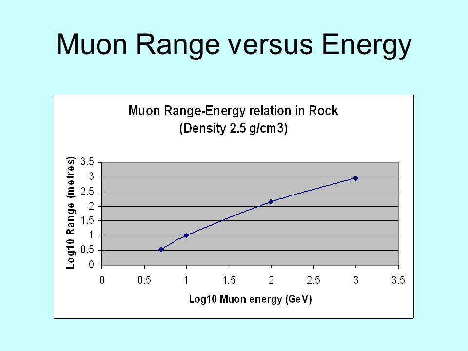 Muon Range versus Energy