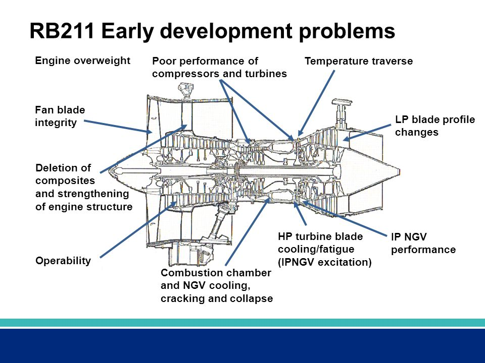 RB211 Early development problems Fan blade integrity Poor performance of compressors and turbines Combustion chamber and NGV cooling, cracking and col