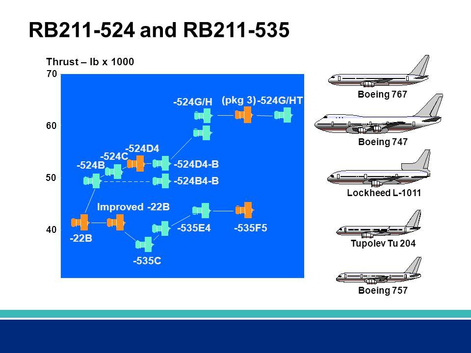 RB211-524 and RB211-535 Boeing 767 Boeing 747 Lockheed L-1011 Tupolev Tu 204 Boeing 757 Thrust – lb x 1000 70 60 50 40 -535F5 -535E4 -535C -524G/H -52