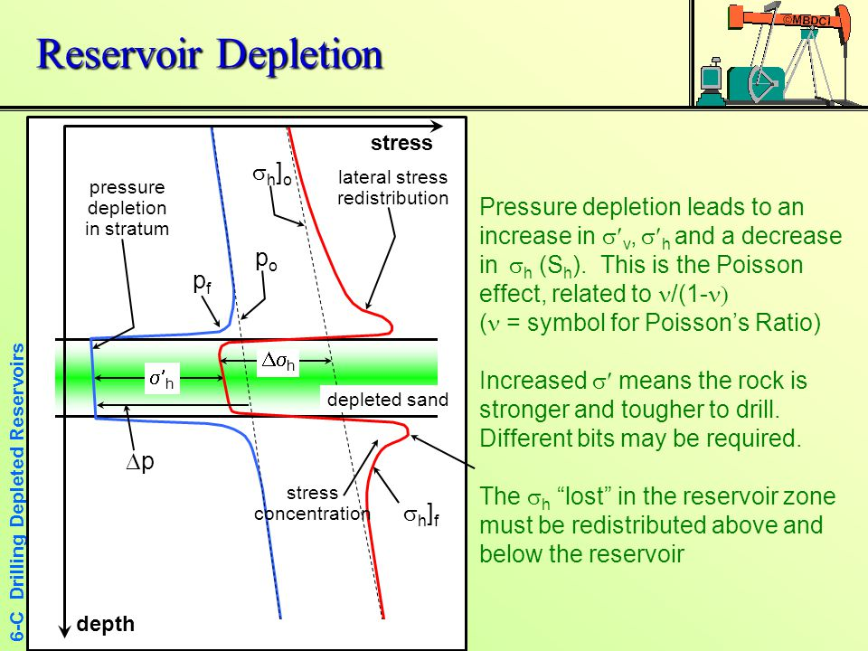 6-C Drilling Depleted Reservoirs All Stresses After Depletion  All the new stresses can be calculated  New pore pressure is p f, change,  p = p o - p f  Initial  v ] i =  v – p o, final is  v ] f =  v – p f  Horizontal effective stress change =  h =  v · /(1- ) = -  p· /(1- ) (  p is –ve)  New horizontal effective stress =  h ] f =  h ] i -  p· /(1- ) (where  p is –ve)  P F =  h ] f /z (density units where water = 1)  Careful about the signs (+ve, -ve) of terms