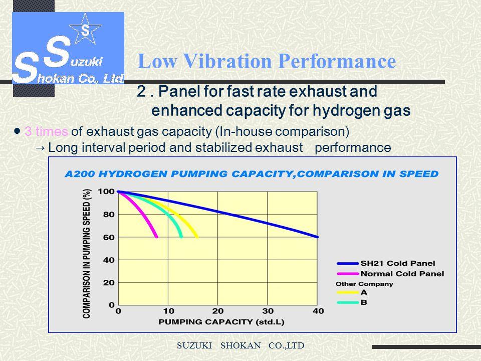SUZUKI SHOKAN CO.,LTD Features of Cryopump 1. Low Vibration Performance C T I Suzuki Shokan