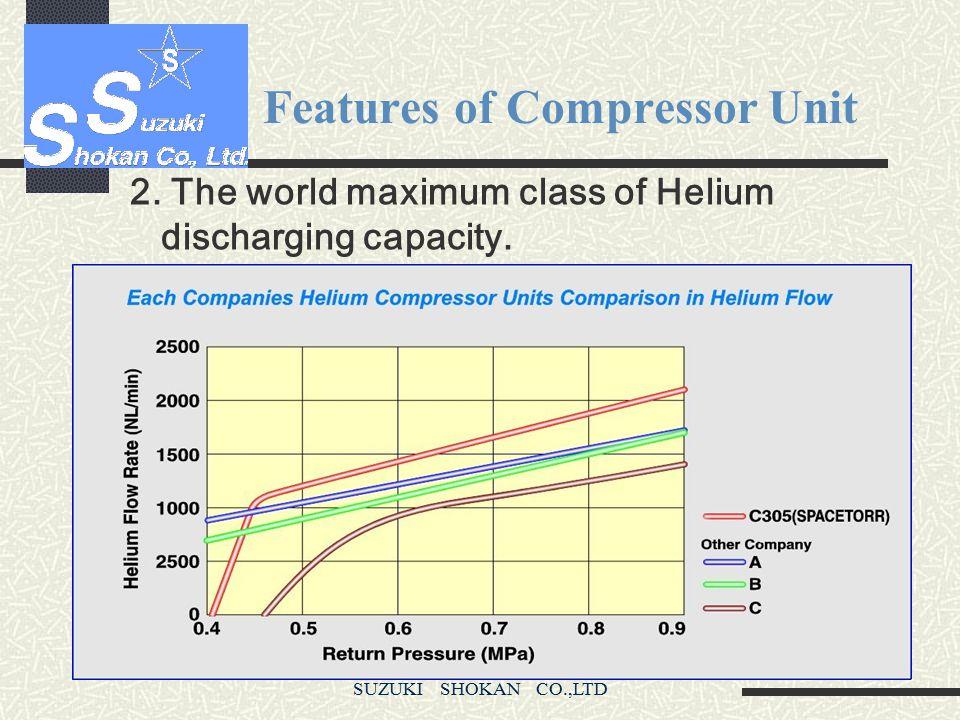 SUZUKI SHOKAN CO.,LTD Features of Compressor Unit 2. The world maximum class of Helium discharging capacity ●The world maximum class of displacement a