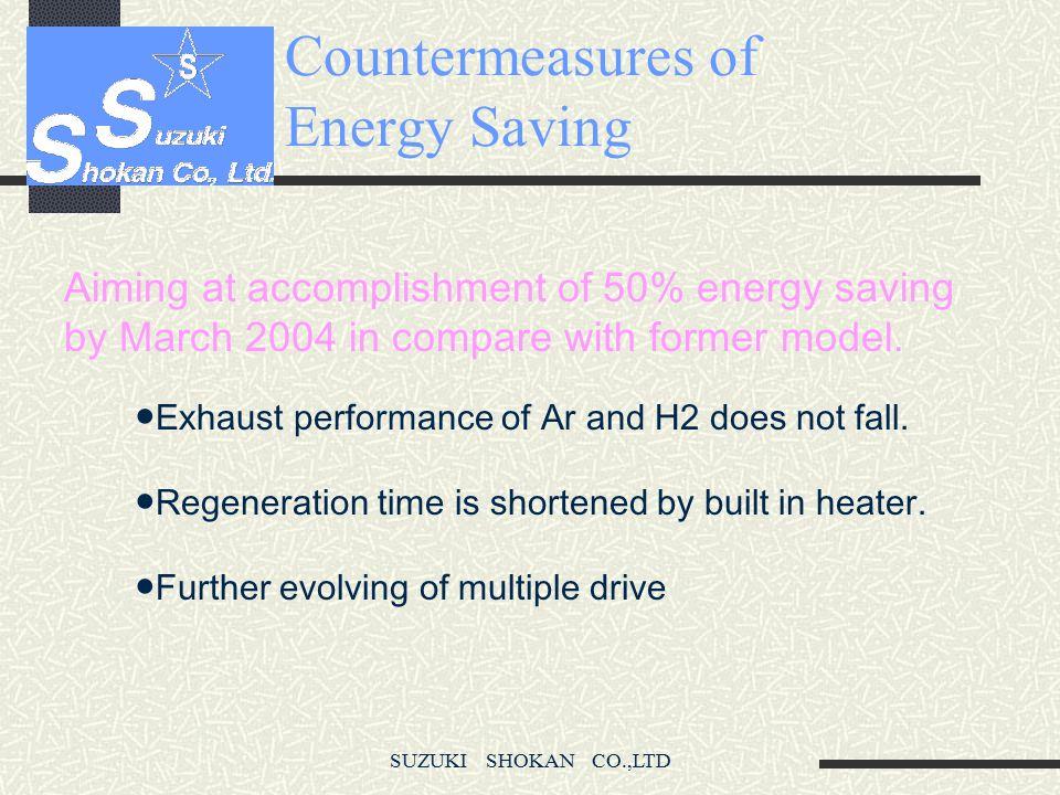 SUZUKI SHOKAN CO.,LTD Countermeasures of Energy Saving