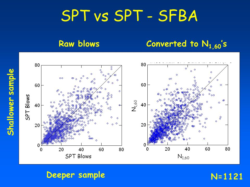 SPT vs SPT - SFBA Raw blowsConverted to N 1,60 's Deeper sample Shallower sample SPT Blows N 1,60 N=1121