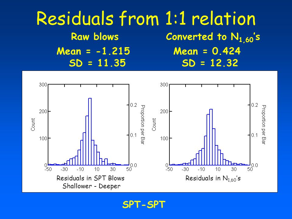 Residuals from 1:1 relation Mean = -1.215 SD = 11.35 Mean = 0.424 SD = 12.32 Residuals in SPT Blows Shallower - Deeper Residuals in N 1,60 's Raw blowsConverted to N 1,60 's SPT-SPT