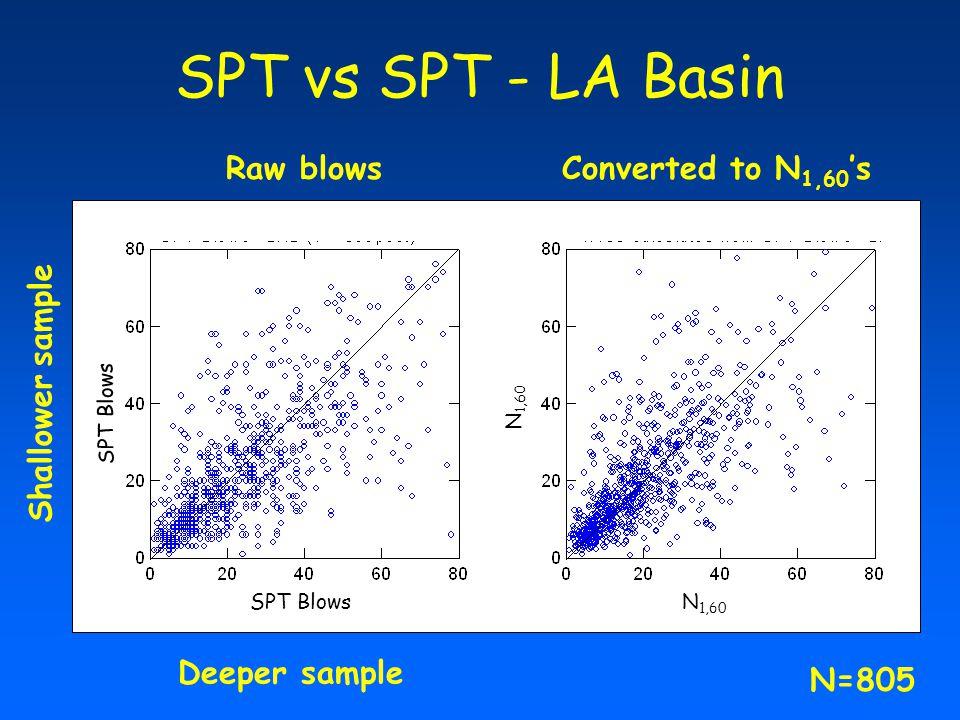SPT vs SPT - LA Basin Raw blowsConverted to N 1,60 's Shallower sample Deeper sample SPT Blows N 1,60 N=805