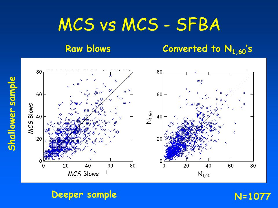 MCS vs MCS - SFBA Raw blowsConverted to N 1,60 's Shallower sample Deeper sample MCS Blows N 1,60 N=1077